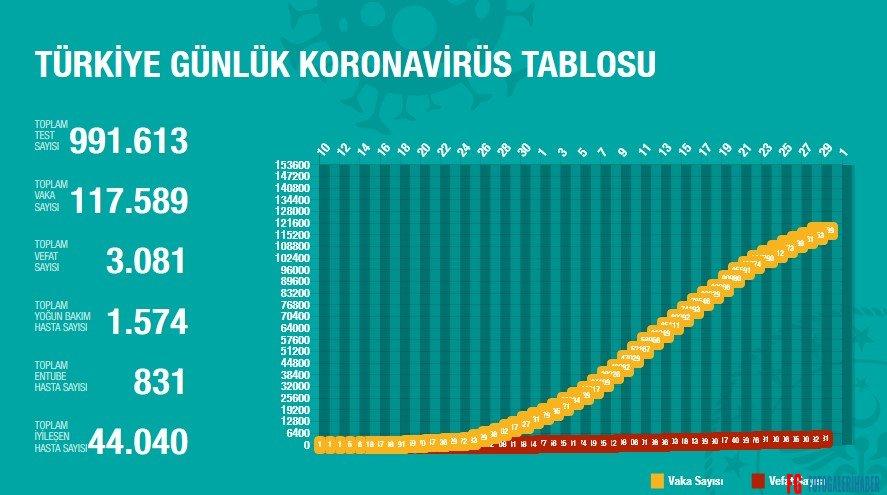 Gün Gün Türkiye Korona Virüs Sayıları Covid-19 İstatistikleri